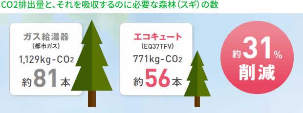 CO2排出量と、それを吸収するのに必要な森林(スギ)の数