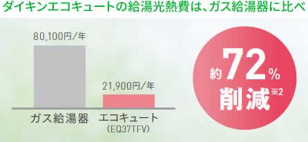 ダイキンエコキュートの給湯光熱費は、ガス給湯器に比べ