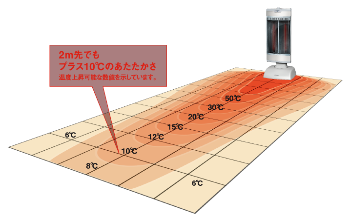 輻射分布図